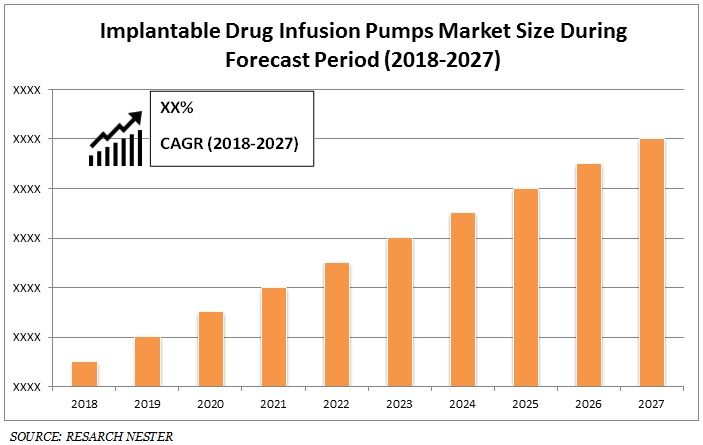 Implantable Drug Infusion Pumps  Market