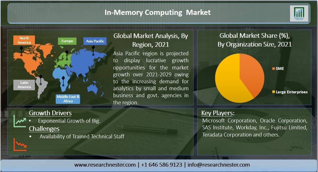 in-memory computing market Graph