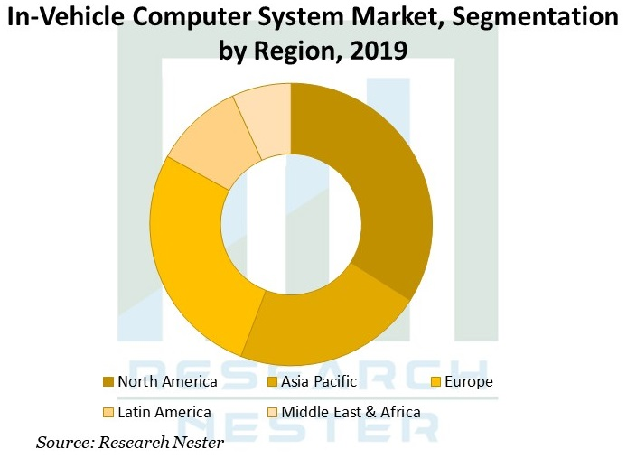 In-Vehicle-Computer-System-Market