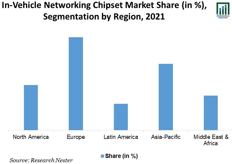 In-Vehicle Networking Chipset Market
