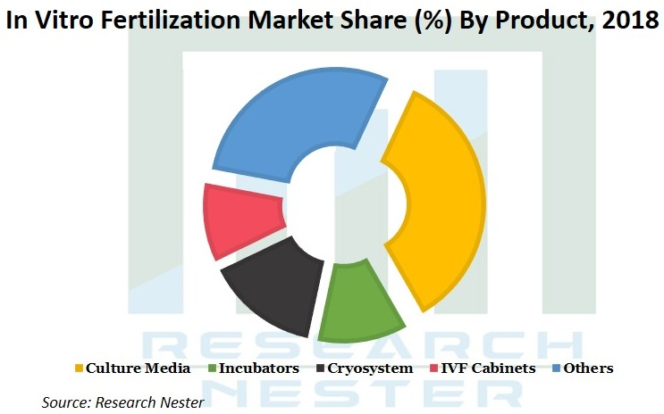 In vitro Fertilization Market Share Graph