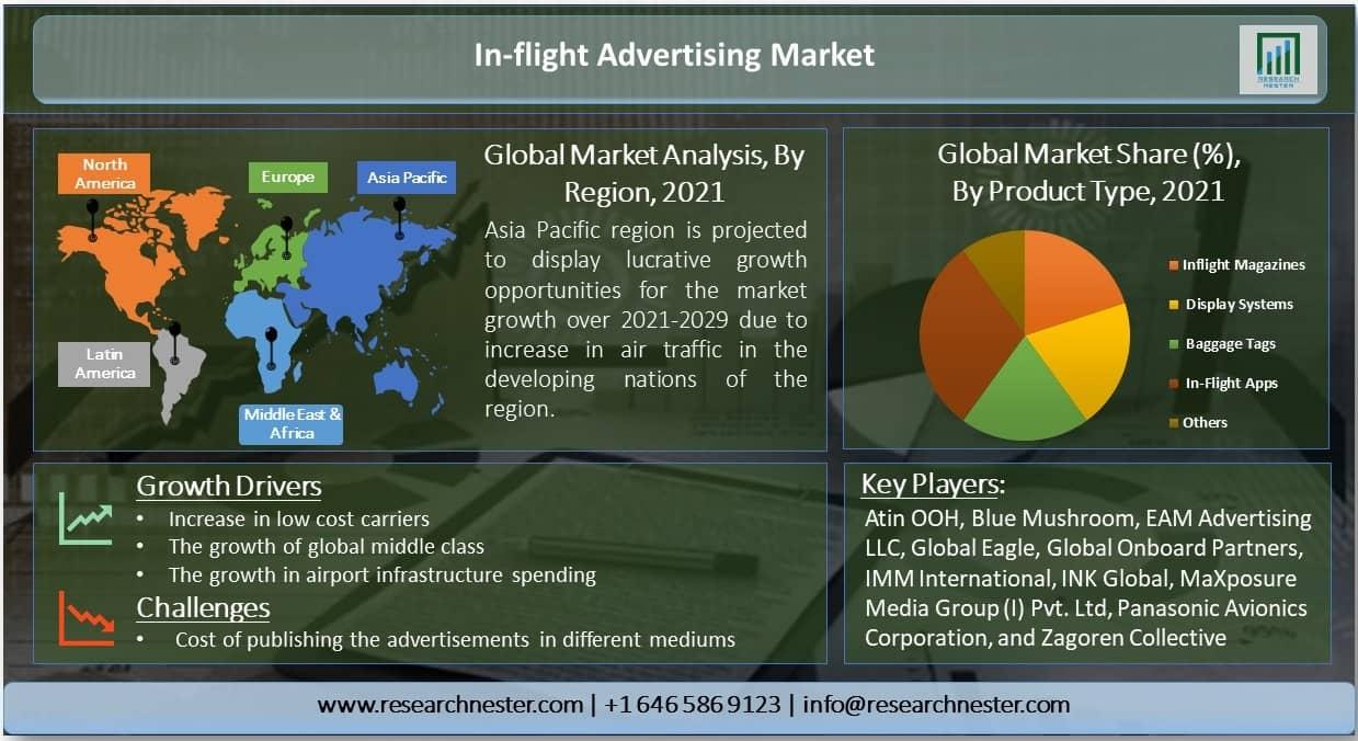In-flight Advertising Market