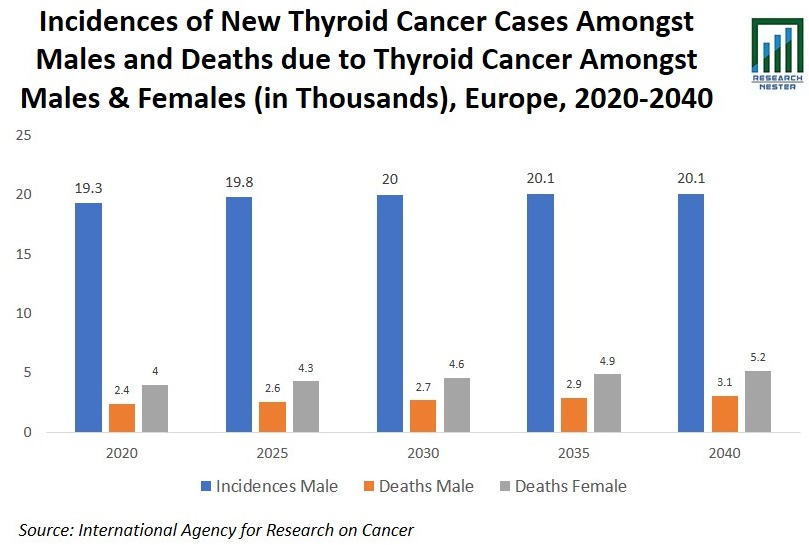 Incidences of New Thyroid Cancer Graph