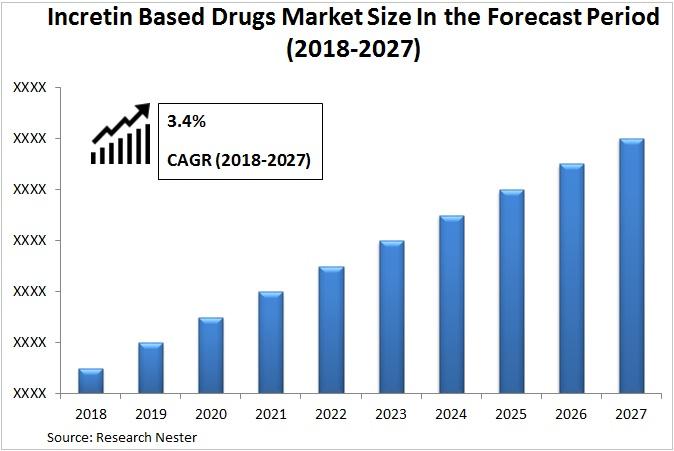 Incretin-Based Drugs Market Graph