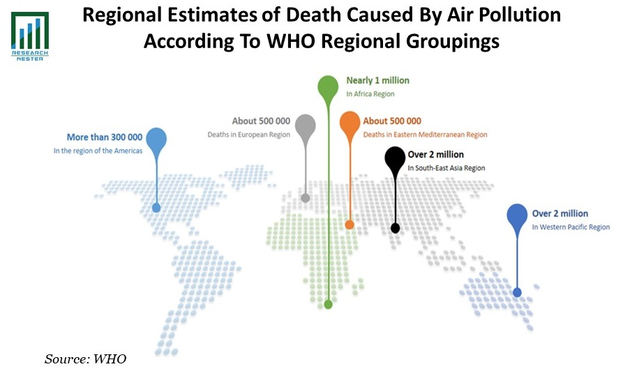 Regional Estimates of Death Caused By Air Pollution According To WHO Regional Groupings