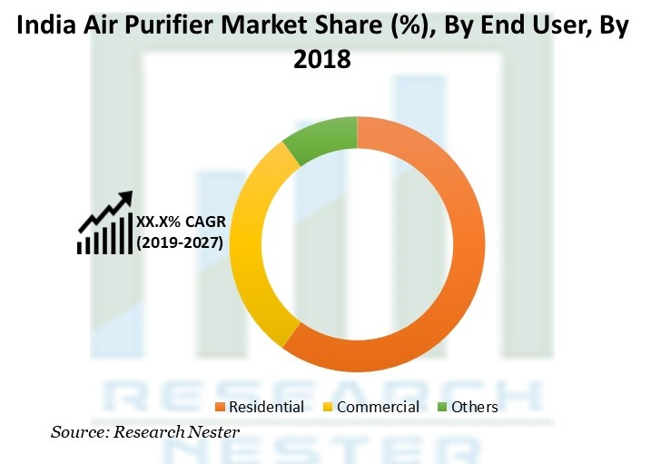 India Air Purifier Market Share