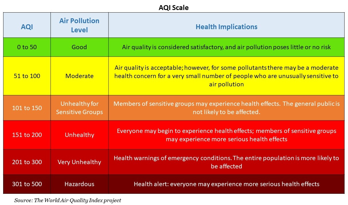 AQI Scale
