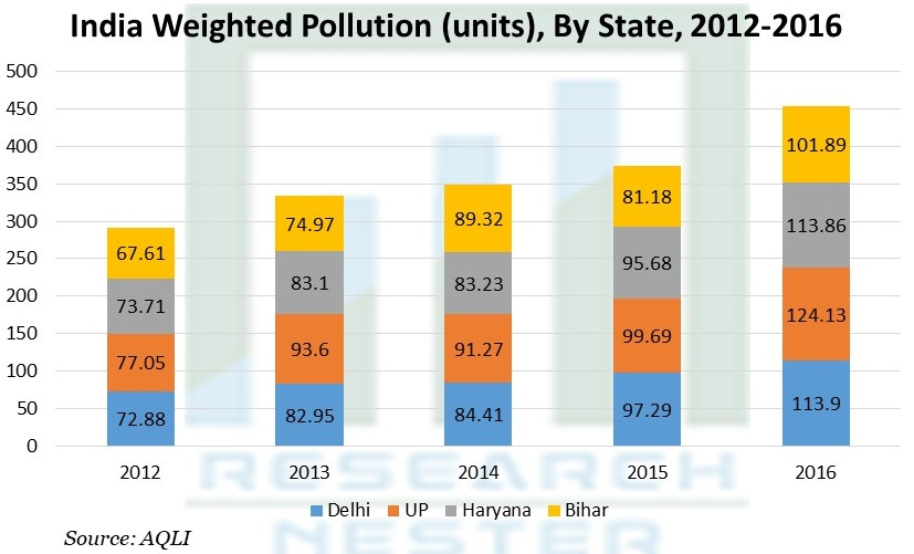 India Weighted Pollution