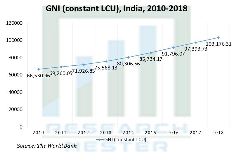 GNI (constant LCU), India