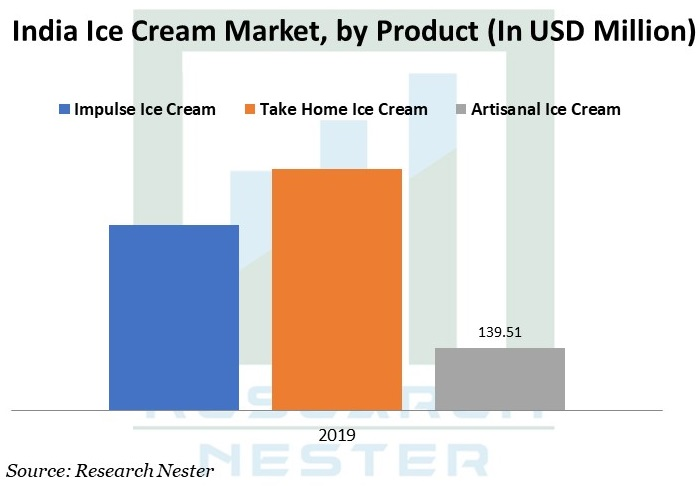 India Ice Cream Market Graph