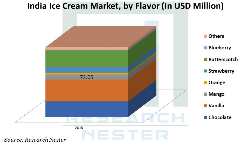 India Ice Cream Market image