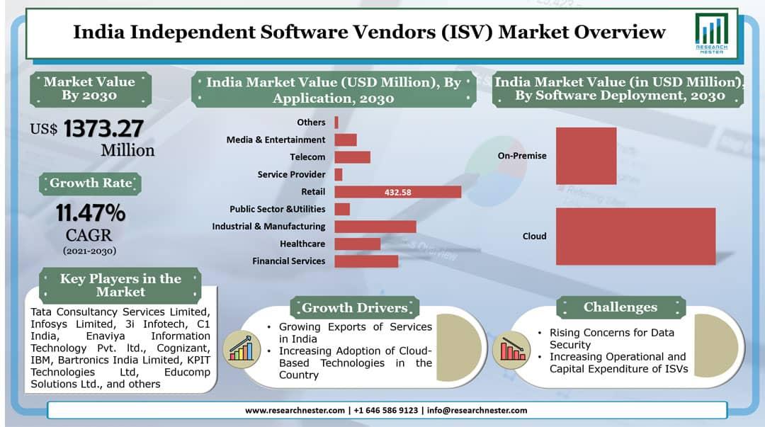 India Independent Software Vendors (ISV) Market Graph