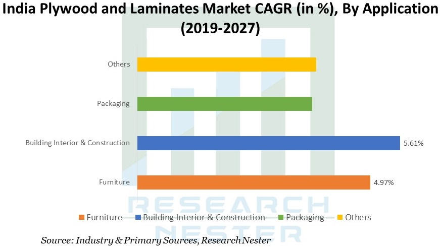 India Plywood and Laminates Market CAGR Graph