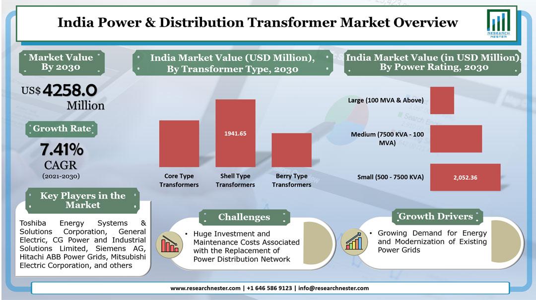 India Power & Distribution Transformer Market Graph