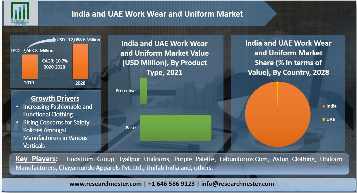 India & UAE Work wear & Uniform Market Graph