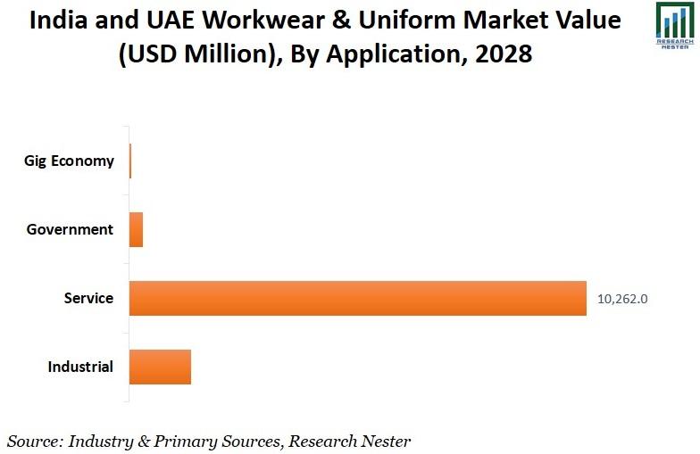 Work wear & Uniform Market By Application