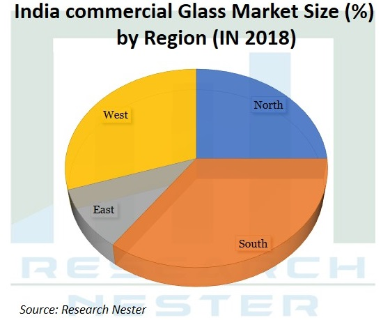 India Commercial Glass Market Graph