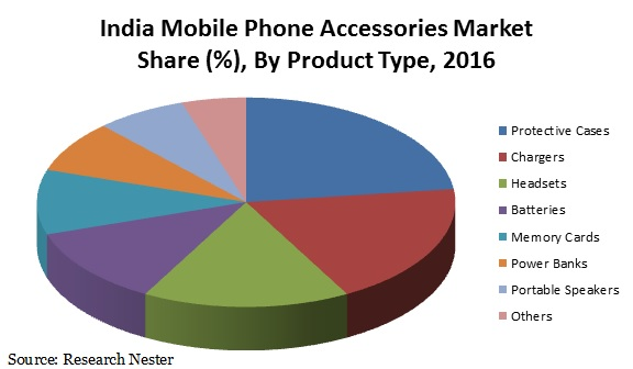 India mobile phone Accessories market