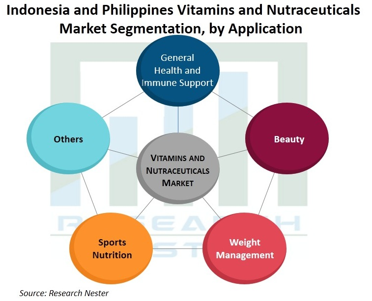 Indonesia-and-Philippines-Vitamins-and-Nutraceuticals-Market-Size