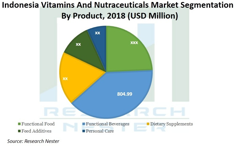 Indonesia-and-Philippines-Vitamins-and-Nutraceuticals-Market