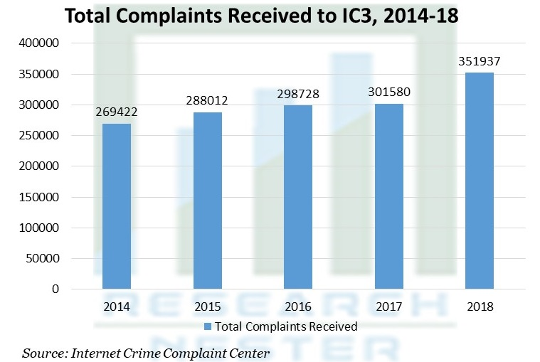 Total Complaints Received