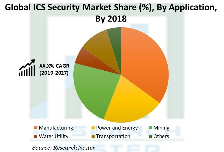 ICS Security Market Share