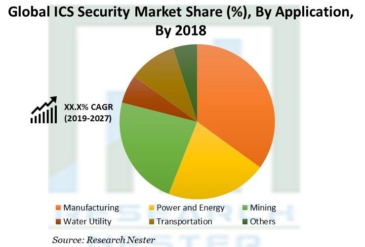 ICS Security Market Share