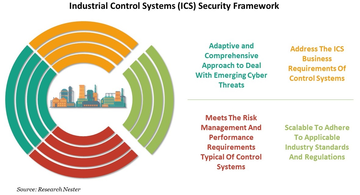 Industrial Control Systems (ICS) Security