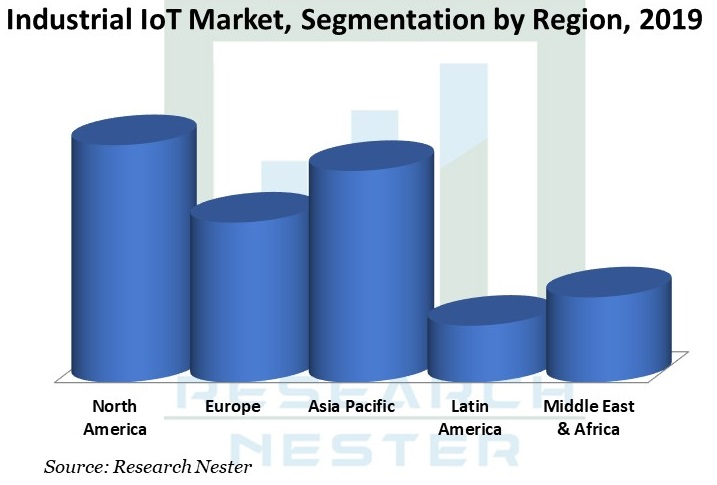 Industrial IoT Market segmentation Graph