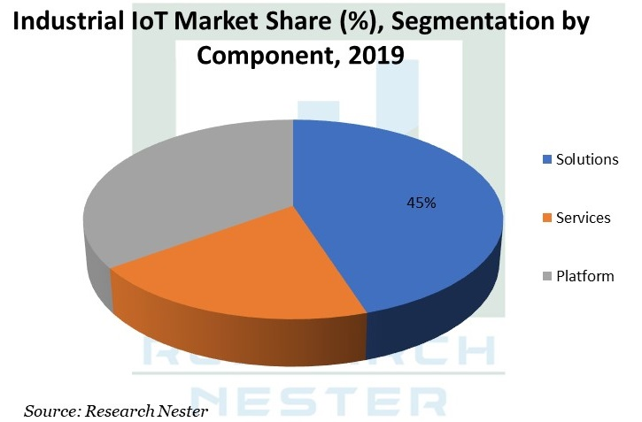 Industrial IoT Market Share Graph
