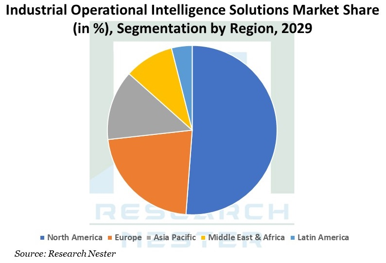 Industrial-Operational-Intelligence-Solutions-Market