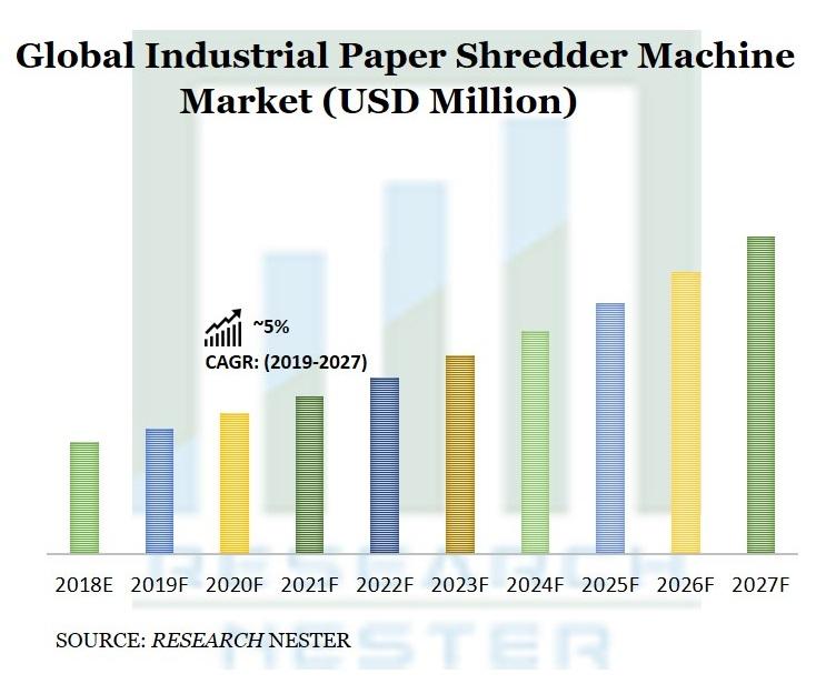 Industrial Paper Shredder Machine Market