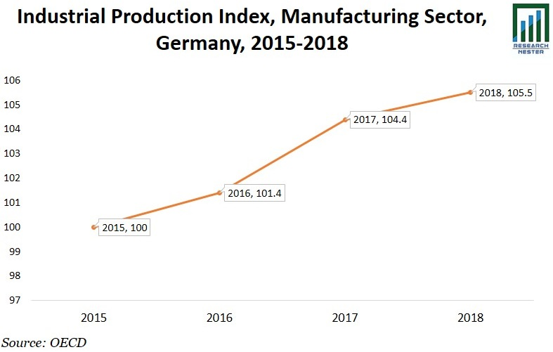 Industrial Production Index Graph
