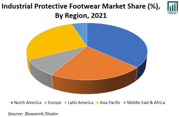 Industrial Protective Footwear Market Image