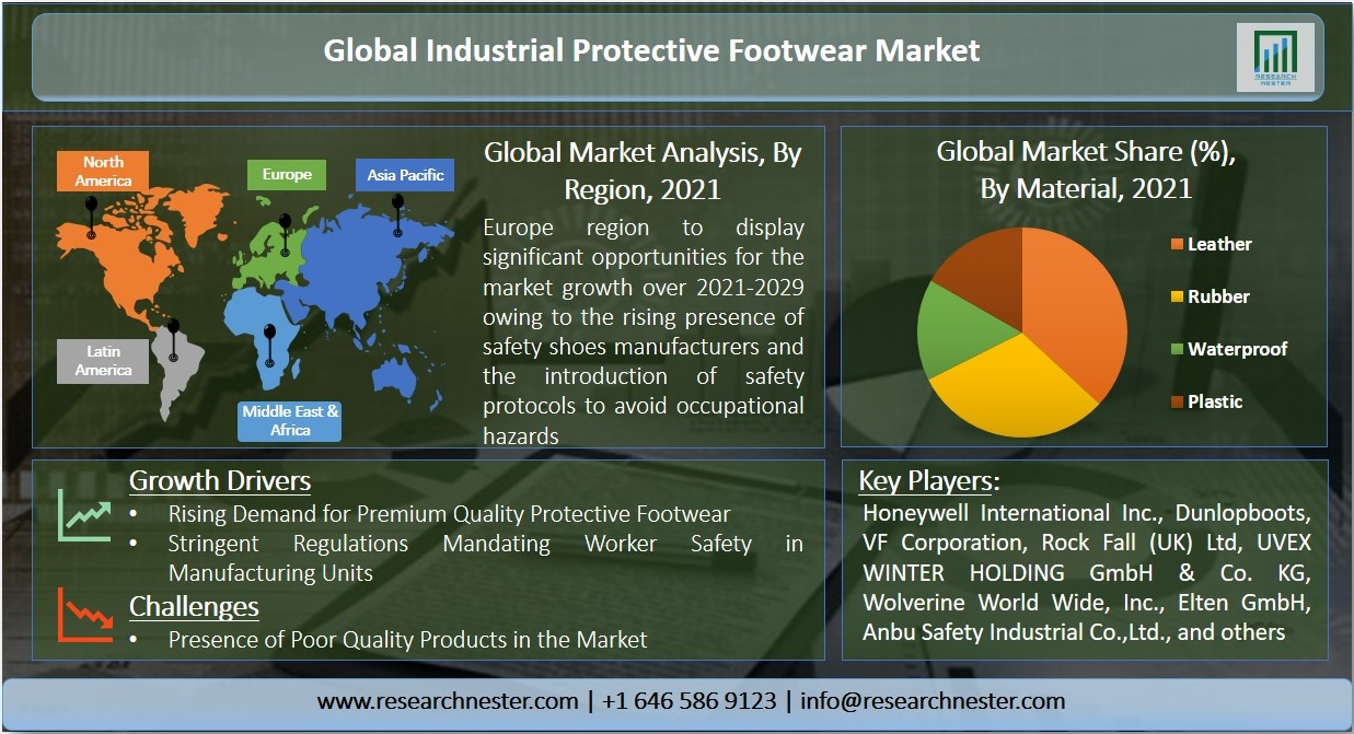 Industrial Protective Footwear Graph