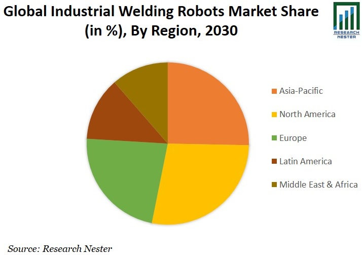 Industrial Welding Robots Market Share image
