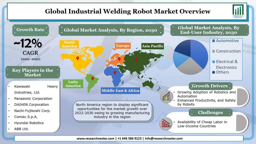 Industrial Welding Robot Market Graph