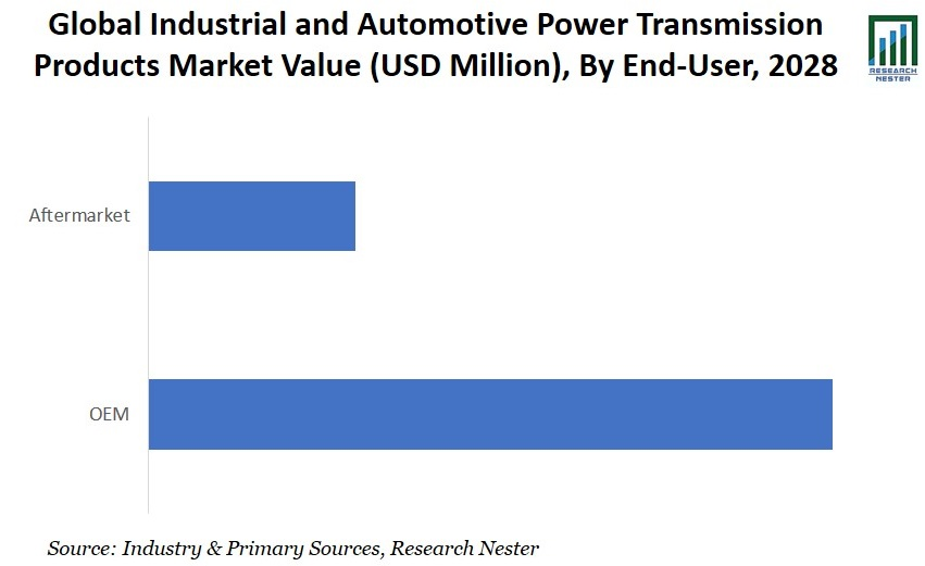 Industrial and Automotive Power Transmission Products End User