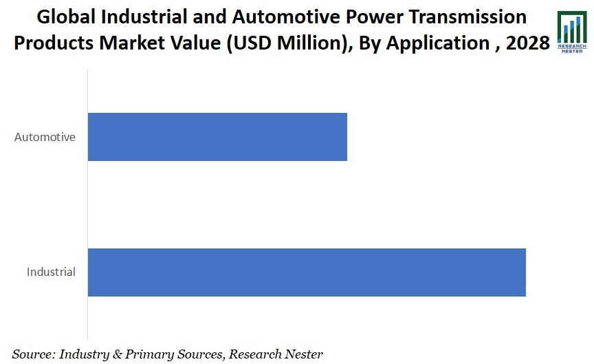 Industrial and Automotive Power Transmission Products Application