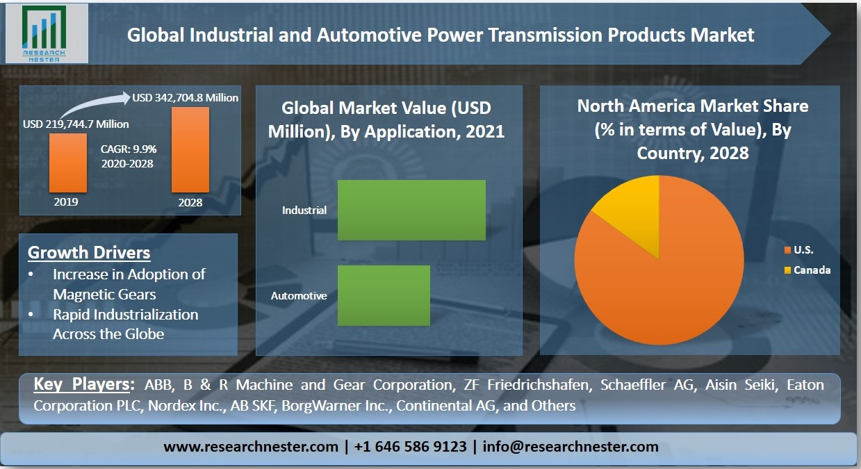 Industrial and Automotive Power Transmission Products Graph