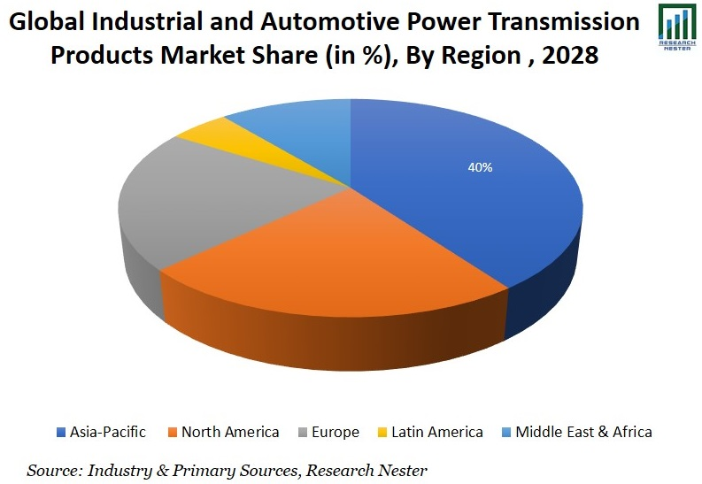 Industrial and Automotive Power Transmission Products By Region Graph