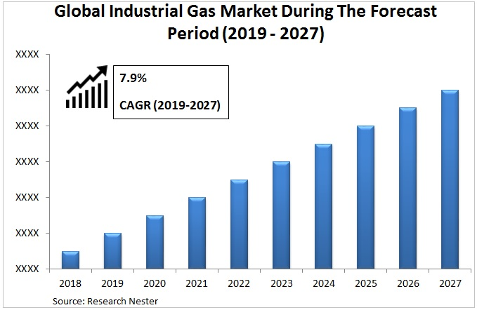 Industrial gas market Graph