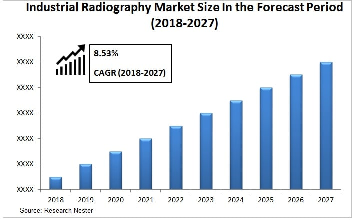 Industrial radiography market size