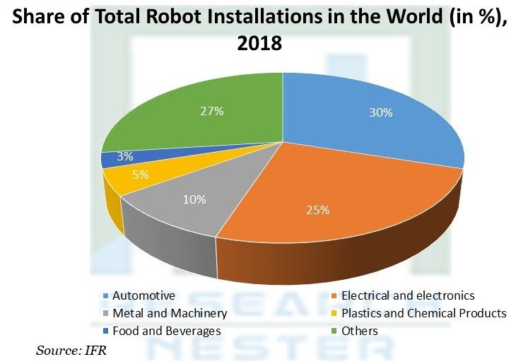 Share of Total Robot Installations in the World