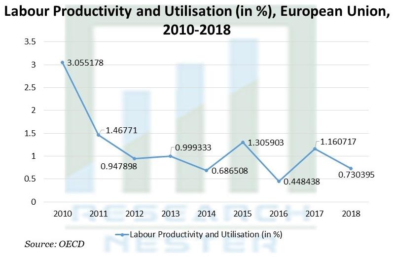 Labour Productivity and Utilisation