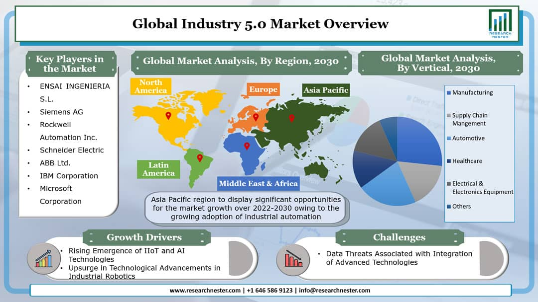 Industry 5.0 Market Graph