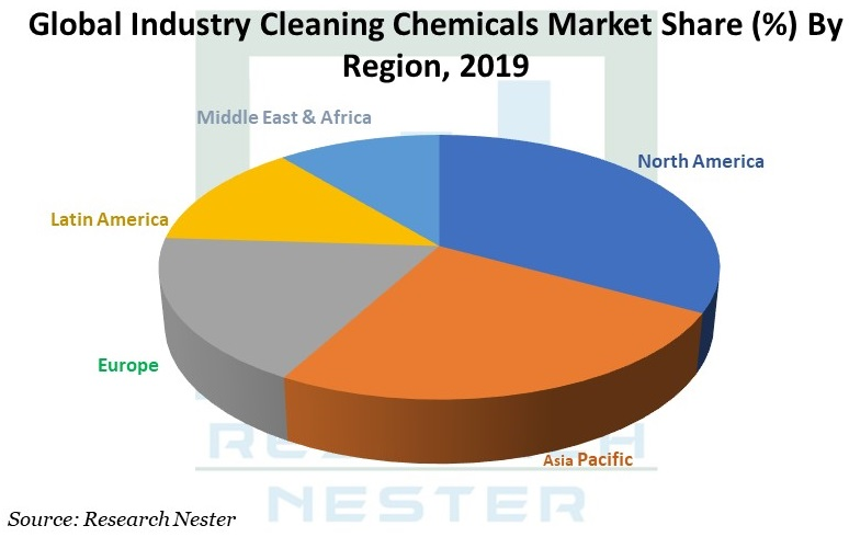Industry cleaning Chemicals Graph