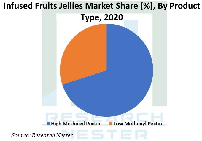 Infused Fruits Jellies Market Graph
