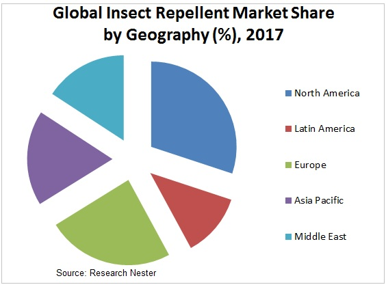 Insect repellent market share image