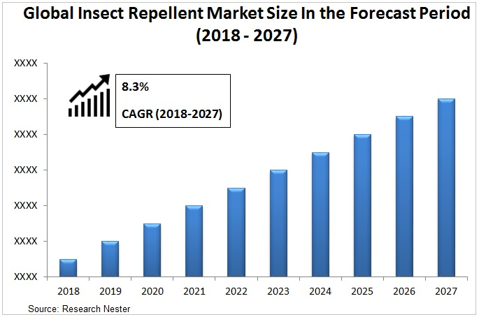 Insect repellent market Graph